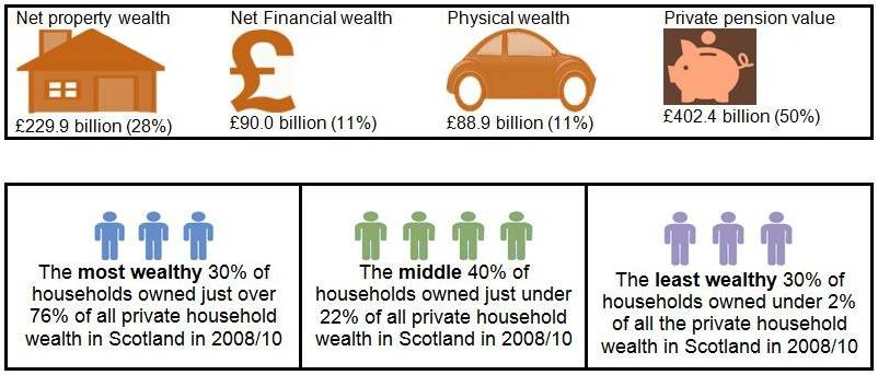 Scottish wealth