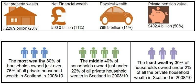 Scottish wealth